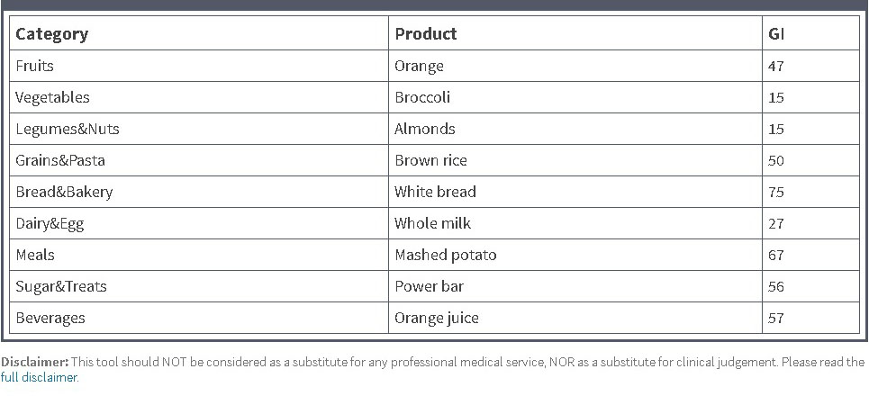 Examples of various foods and their glycemic index