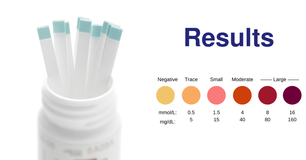 Color-coded results for ketone test strips